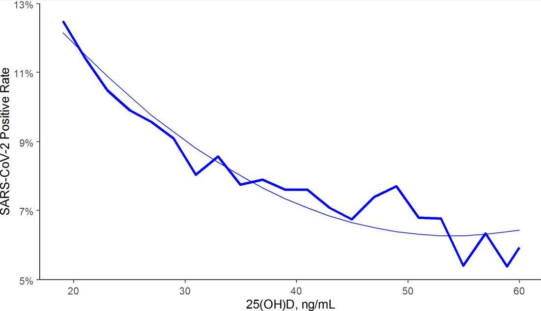 ビタミンD3濃度が高いとPCR陽性率が低い